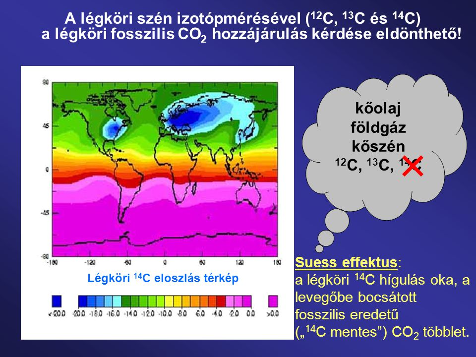 A légköri szén izotópmérésével ( 12 C, 13 C és 14 C) a légköri fosszilis CO 2 hozzájárulás kérdése eldönthető! Suess effektus: a légköri 14 C hígulás