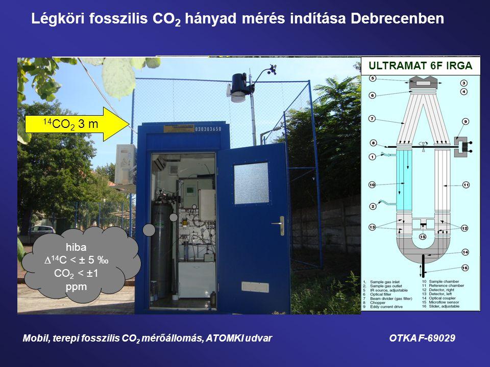 ULTRAMAT 6F IRGA Automatizált gázelőkészítő és kalibráló rendszer (HE KAL) 14 CO 2 3 m hiba  14 C < ± 5 ‰ CO 2 < ±1 ppm Légköri fosszilis CO 2 hányad mérés indítása Debrecenben Mobil, terepi fosszilis CO 2 mérőállomás, ATOMKI udvar OTKA F-69029