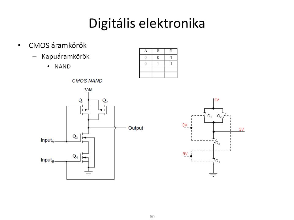 Digitális elektronika • CMOS áramkörök – Kapuáramkörök • NAND 60 0V 5V 0 0 1 0 1 1 Q1Q1 Q2Q2 Q3Q3 Q4Q4