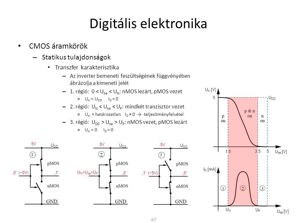 Digitális elektronika • CMOS áramkörök – Statikus tulajdonságok • Transzfer karakterisztika – Az inverter bemeneti feszültségének függvényében ábrázol