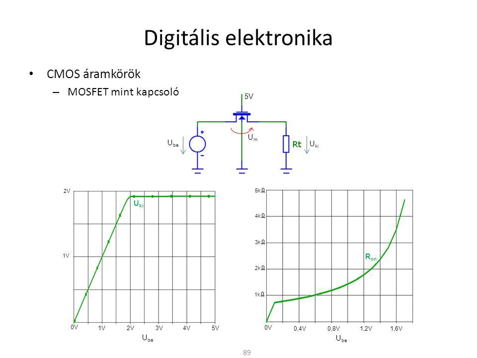 Digitális elektronika • CMOS áramkörök – MOSFET mint kapcsoló 89 U be 5V 1V 2V 1V 2V 3V 4V 5V 0V U be U ki 0,4V 0,8V 1,2V 1,6V 0V U be 2k  1k  R on