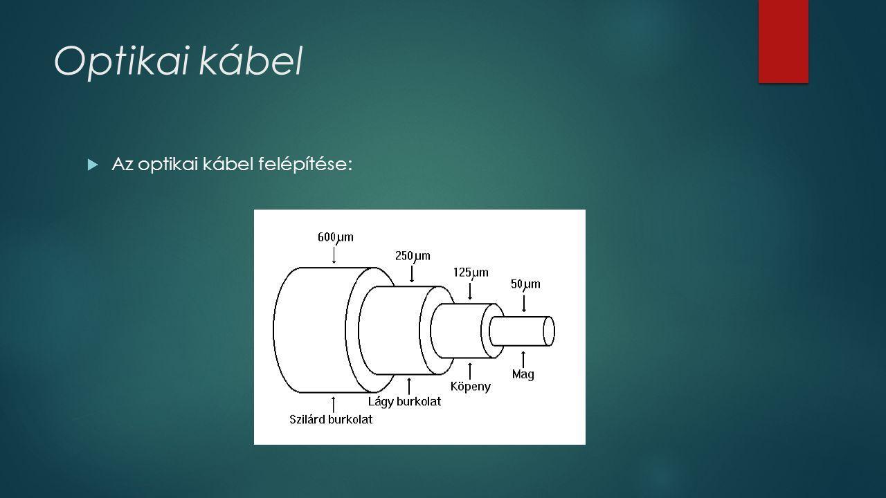 Optikai kábel  Az optikai kábel felépítése: