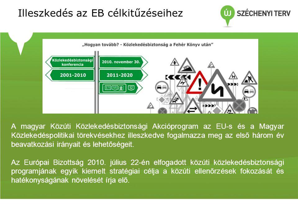 Illeszkedés az EB célkitűzéseihez A magyar Közúti Közlekedésbiztonsági Akcióprogram az EU-s és a Magyar Közlekedéspolitikai törekvésekhez illeszkedve