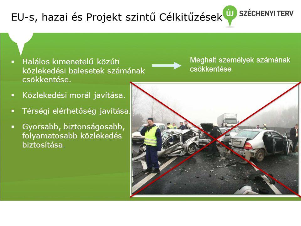 EU-s, hazai és Projekt szintű Célkitűzések  Halálos kimenetelű közúti közlekedési balesetek számának csökkentése.  Közlekedési morál javítása.  Tér