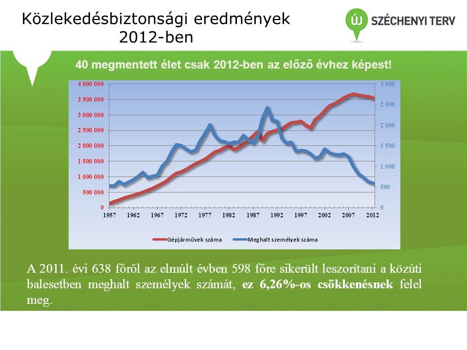 Közlekedésbiztonsági eredmények 2012-ben 40 megmentett élet csak 2012-ben az előző évhez képest! A 2011. évi 638 főről az elmúlt évben 598 főre sikerü