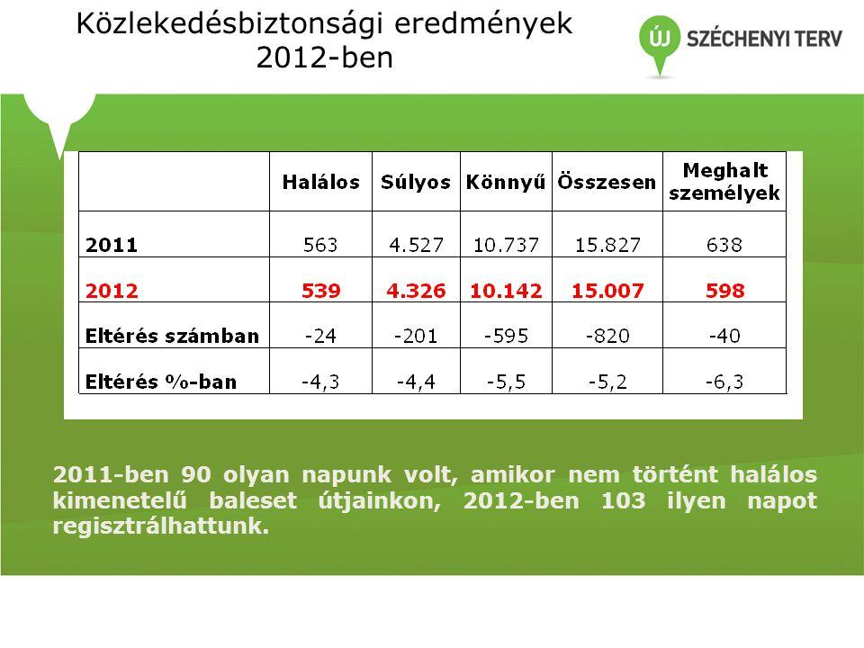 Közlekedésbiztonsági eredmények 2012-ben 2011-ben 90 olyan napunk volt, amikor nem történt halálos kimenetelű baleset útjainkon, 2012-ben 103 ilyen napot regisztrálhattunk.