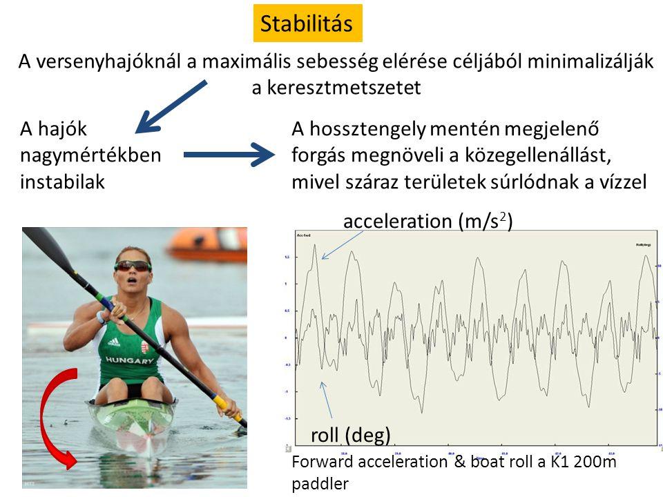 Stabilitás A versenyhajóknál a maximális sebesség elérése céljából minimalizálják a keresztmetszetet A hajók nagymértékben instabilak A hossztengely m