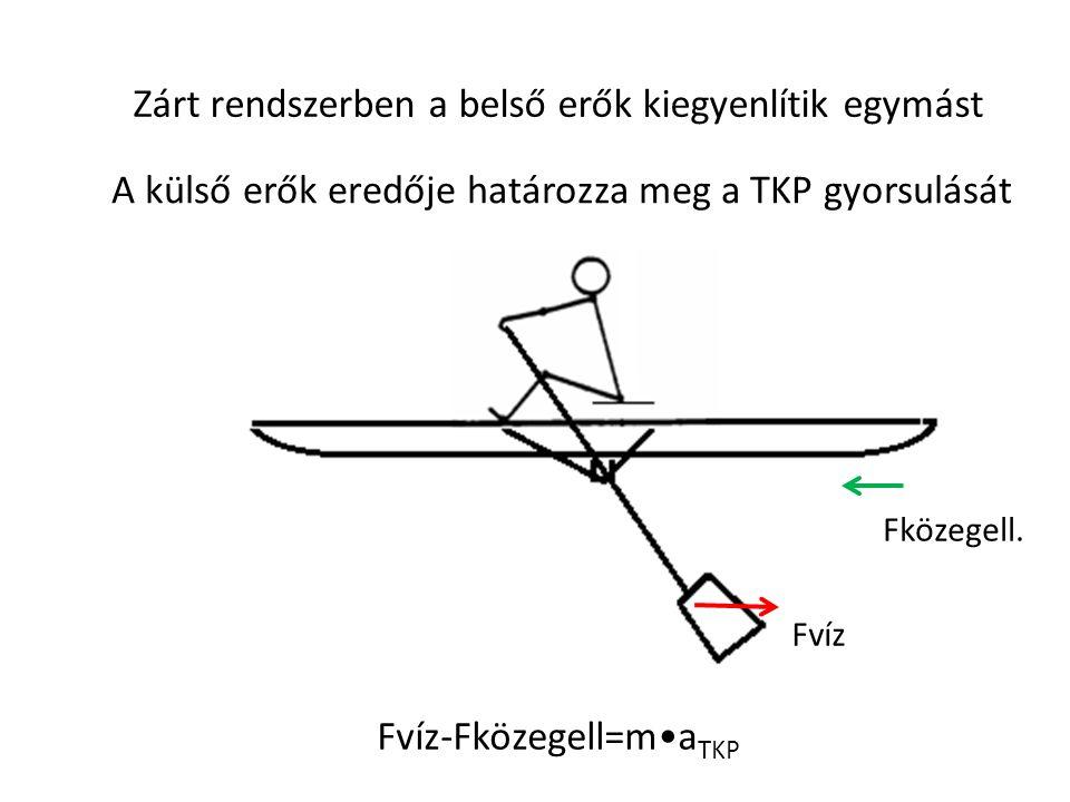 Zárt rendszerben a belső erők kiegyenlítik egymást A külső erők eredője határozza meg a TKP gyorsulását Fközegell. Fvíz Fvíz-Fközegell=m•a TKP