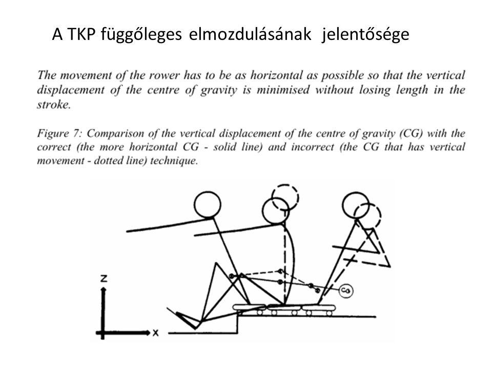 A TKP függőleges elmozdulásának jelentősége