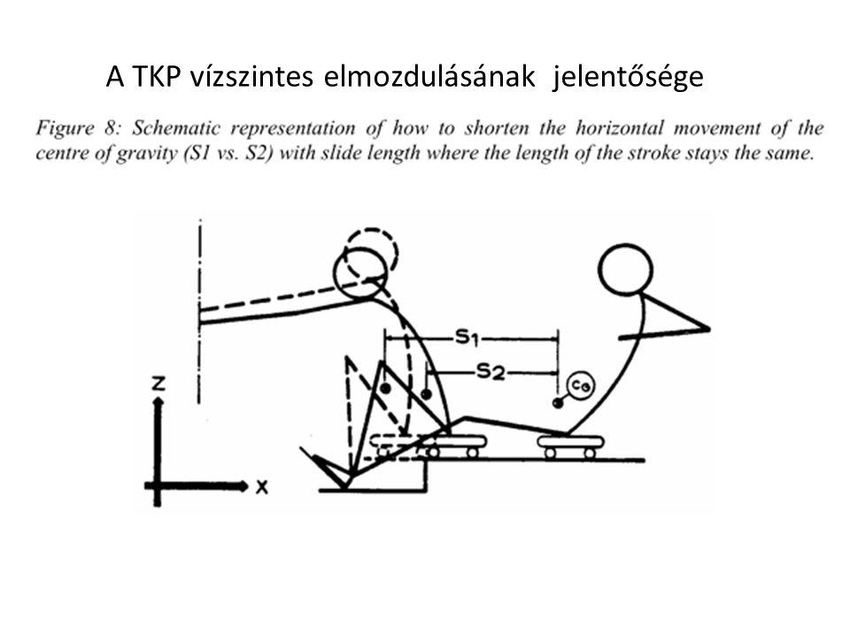 A TKP vízszintes elmozdulásának jelentősége