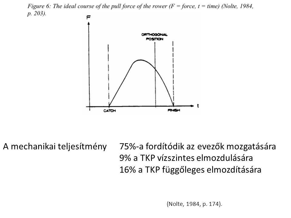 (Nolte, 1984, p. 174). A mechanikai teljesítmény 75%-a fordítódik az evezők mozgatására 9% a TKP vízszintes elmozdulására 16% a TKP függőleges elmozdí