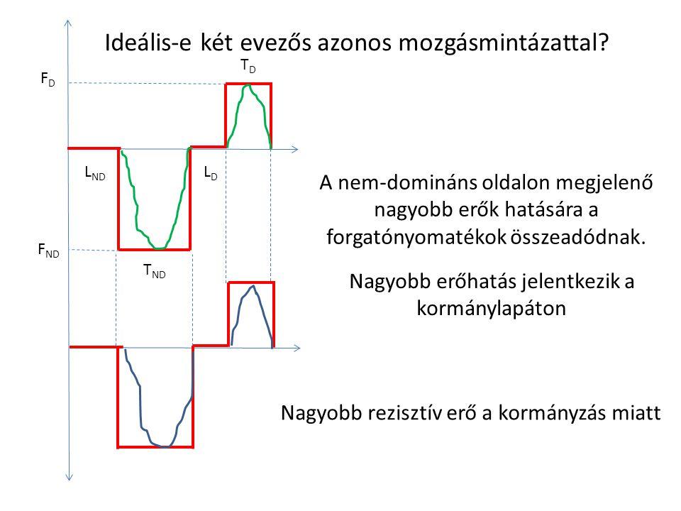L ND LDLD T ND TDTD FDFD F ND Ideális-e két evezős azonos mozgásmintázattal? A nem-domináns oldalon megjelenő nagyobb erők hatására a forgatónyomatéko