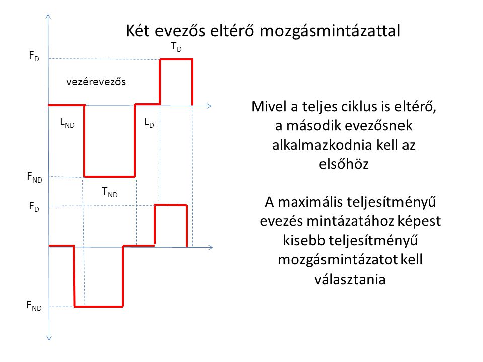 L ND LDLD T ND TDTD FDFD F ND Két evezős eltérő mozgásmintázattal F ND FDFD Mivel a teljes ciklus is eltérő, a második evezősnek alkalmazkodnia kell a