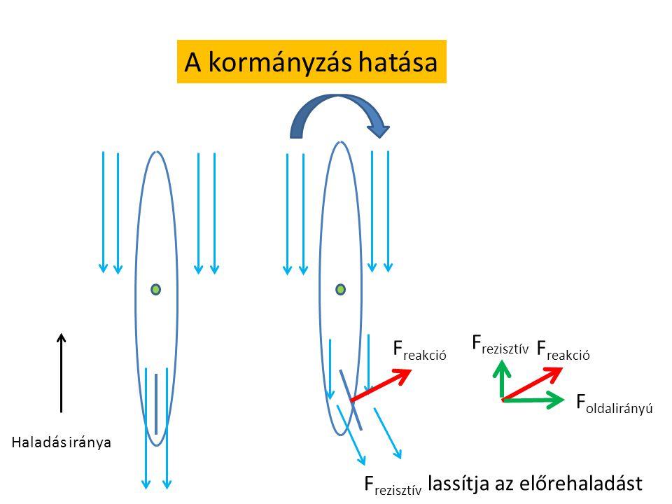 A kormányzás hatása F reakció F rezisztív F oldalirányú Haladás iránya F rezisztív lassítja az előrehaladást
