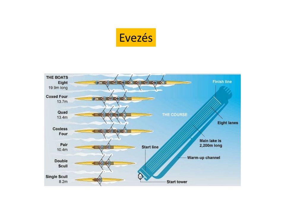 Hajótestre ható erők F reakció F reakció -nak mindig van rezisztív komponense Fr