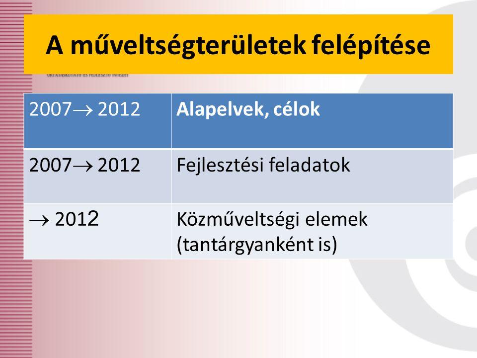 A műveltségterületek felépítése 2007  2012 Alapelvek, célok 2007  2012 Fejlesztési feladatok  201 2 Közműveltségi elemek (tantárgyanként is)