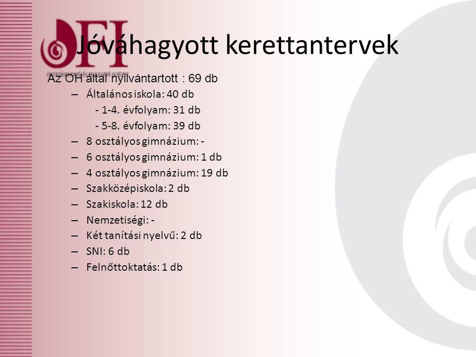 Az OH által nyilvántartott : 69 db – Általános iskola: 40 db - 1-4.