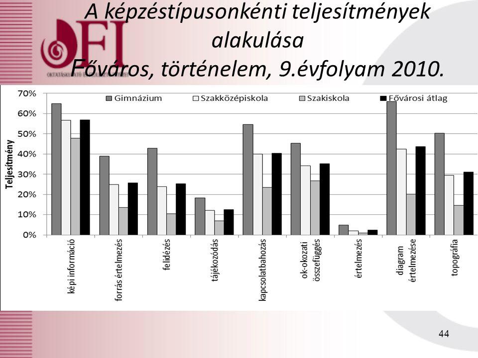 A képzéstípusonkénti teljesítmények alakulása F őváros, történelem, 9.évfolyam 2010. 44