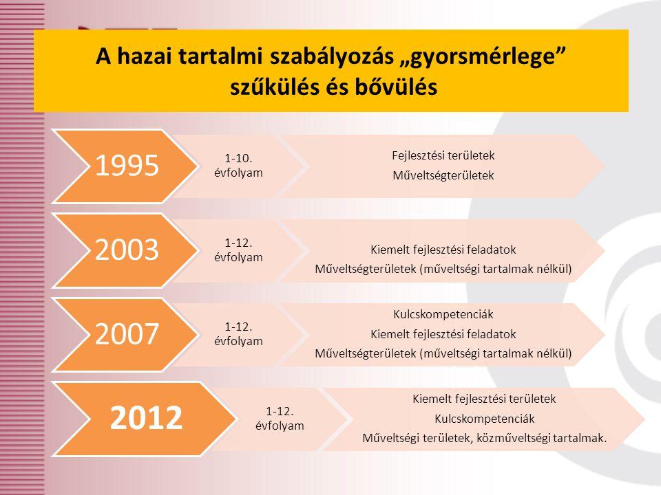 1995 1-10.évfolyam Fejlesztési területek Műveltségterületek 2003 1-12.