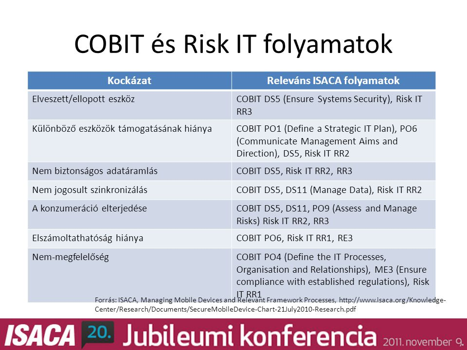 COBIT és Risk IT folyamatok KockázatReleváns ISACA folyamatok Elveszett/ellopott eszközCOBIT DS5 (Ensure Systems Security), Risk IT RR3 Különböző eszközök támogatásának hiányaCOBIT PO1 (Define a Strategic IT Plan), PO6 (Communicate Management Aims and Direction), DS5, Risk IT RR2 Nem biztonságos adatáramlásCOBIT DS5, Risk IT RR2, RR3 Nem jogosult szinkronizálásCOBIT DS5, DS11 (Manage Data), Risk IT RR2 A konzumeráció elterjedéseCOBIT DS5, DS11, PO9 (Assess and Manage Risks) Risk IT RR2, RR3 Elszámoltathatóság hiányaCOBIT PO6, Risk IT RR1, RE3 Nem-megfelelőségCOBIT PO4 (Define the IT Processes, Organisation and Relationships), ME3 (Ensure compliance with established regulations), Risk IT RR1 Forrás: ISACA, Managing Mobile Devices and Relevant Framework Processes, http://www.isaca.org/Knowledge- Center/Research/Documents/SecureMobileDevice-Chart-21July2010-Research.pdf