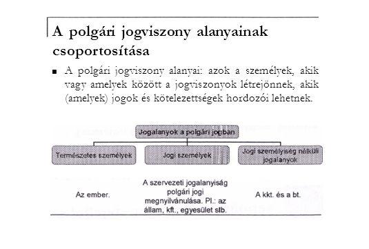A polgári jogviszony alanyainak csoportosítása ■ A polgári jogviszony alanyai: azok a személyek, akik vagy amelyek között a jogviszonyok létrejönnek,