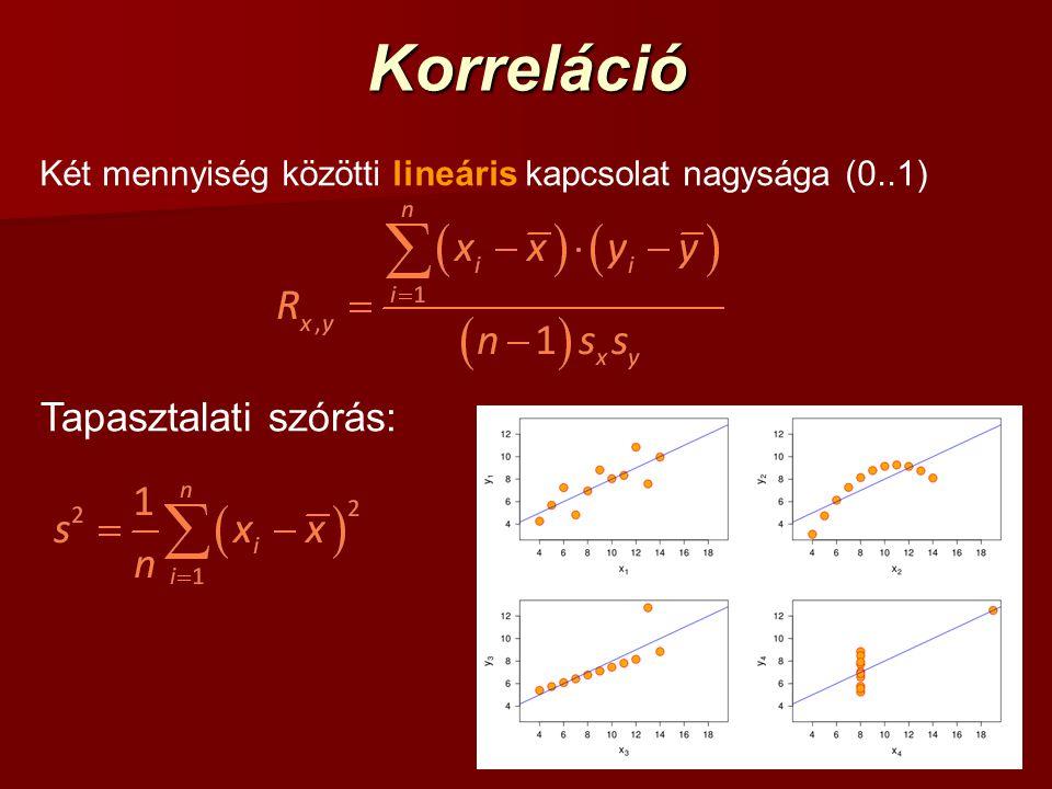 Korreláció Két mennyiség közötti lineáris kapcsolat nagysága (0..1) Tapasztalati szórás: