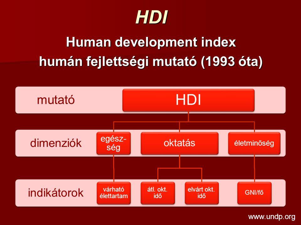 HDI Human development index humán fejlettségi mutató (1993 óta) indikátorok dimenziók mutató HDI egész- ség várható élettartam oktatás átl. okt. idő e