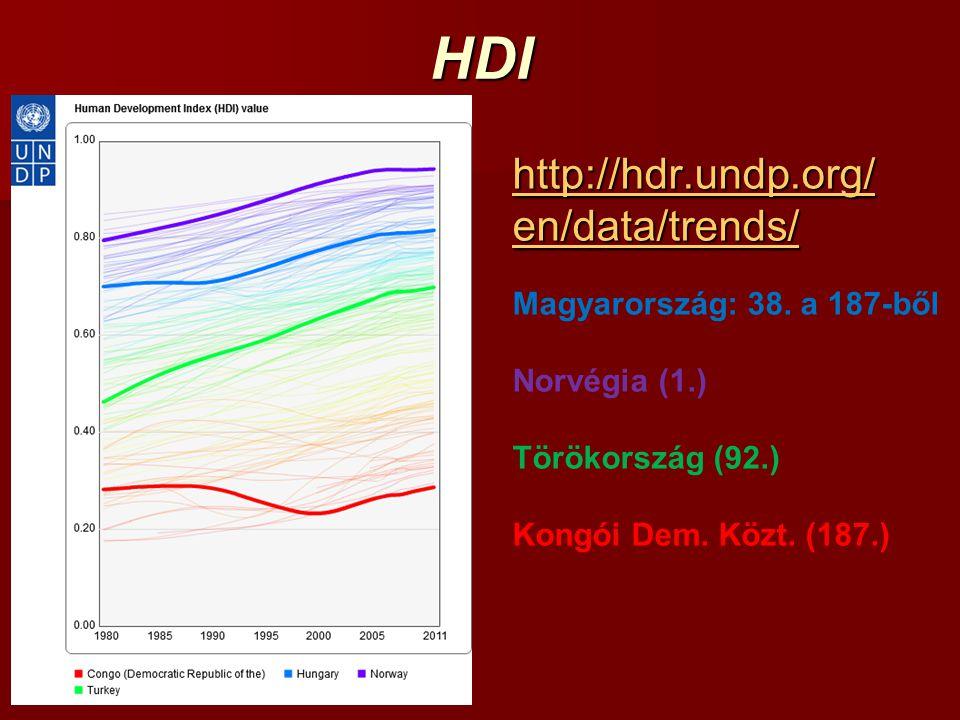 HDI http://hdr.undp.org/ en/data/trends/ http://hdr.undp.org/ en/data/trends/ Magyarország: 38. a 187-ből Norvégia (1.) Törökország (92.) Kongói Dem.