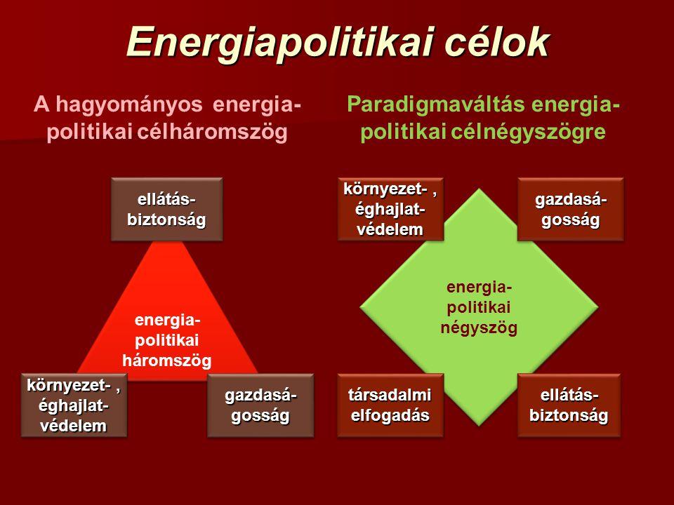 Energiapolitikai célok A hagyományos energia- politikai célháromszög Paradigmaváltás energia- politikai célnégyszögre energia- politikai háromszög ene