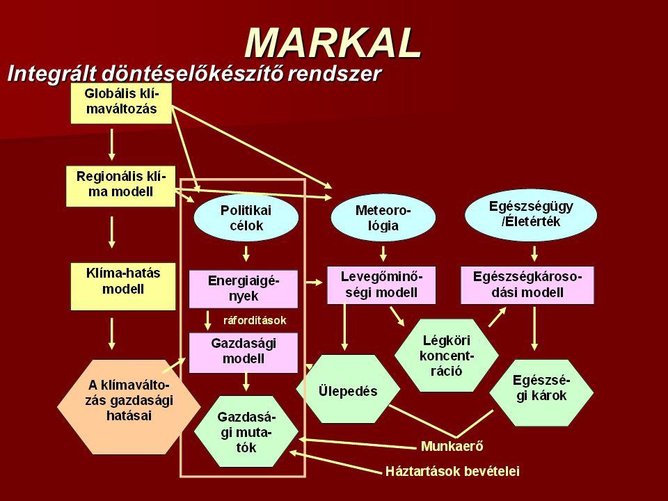 MARKAL Integrált döntéselőkészítő rendszer