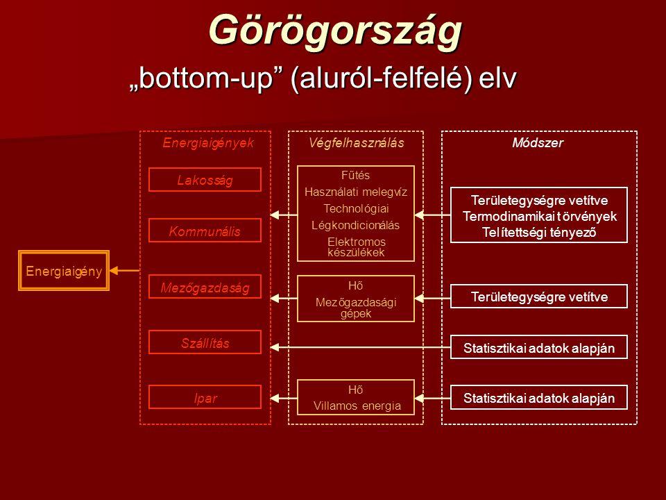"""Görögország """"bottom-up"""" (aluról-felfelé) elv Területegységre vetítve Termodinamikai törvények Telítettségi tényező Fűtés Használati melegvíz Technológ"""