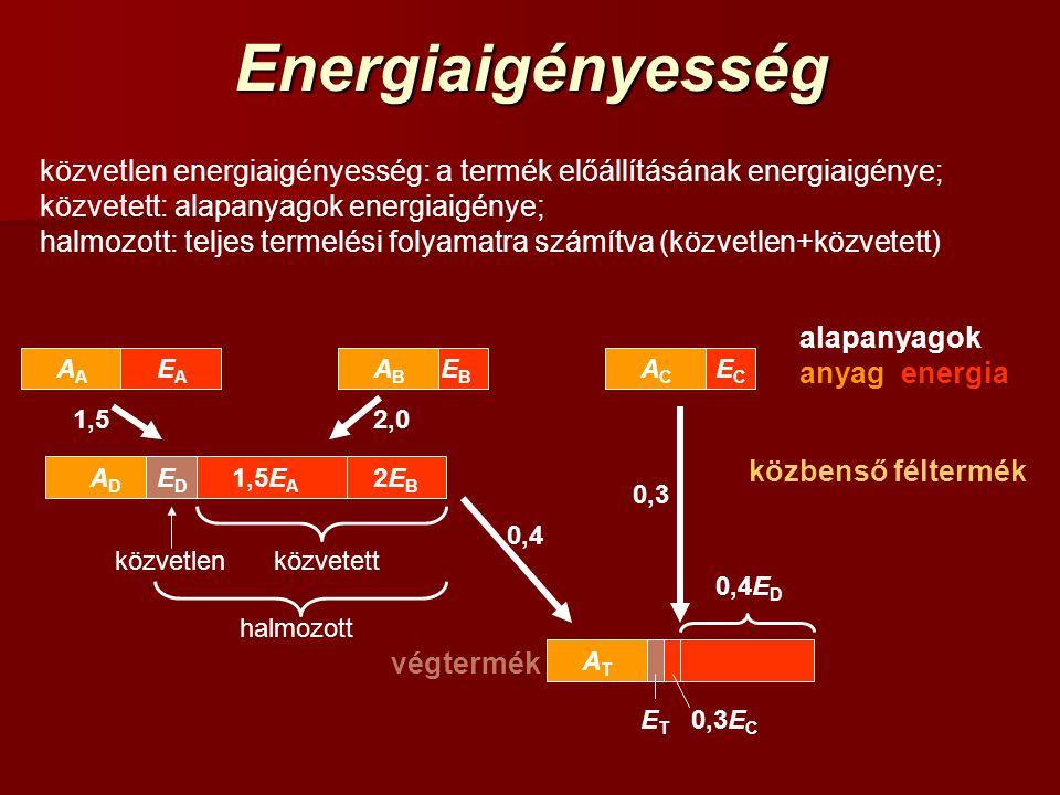 Energiaigényesség közvetlen energiaigényesség: a termék előállításának energiaigénye; közvetett: alapanyagok energiaigénye; halmozott: teljes termelés