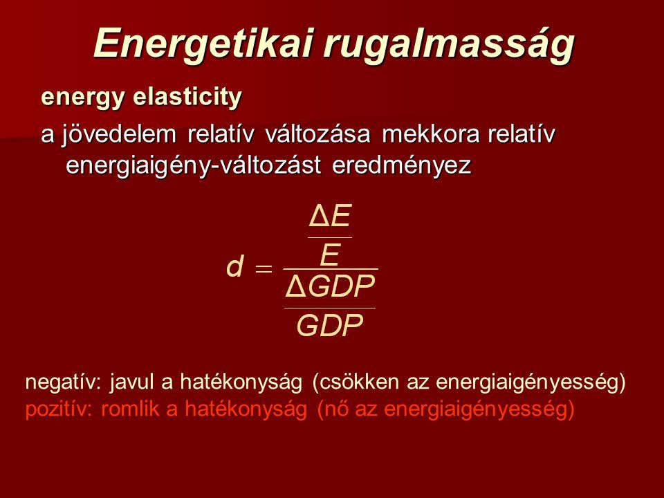 Energetikai rugalmasság energy elasticity a jövedelem relatív változása mekkora relatív energiaigény-változást eredményez negatív: javul a hatékonyság