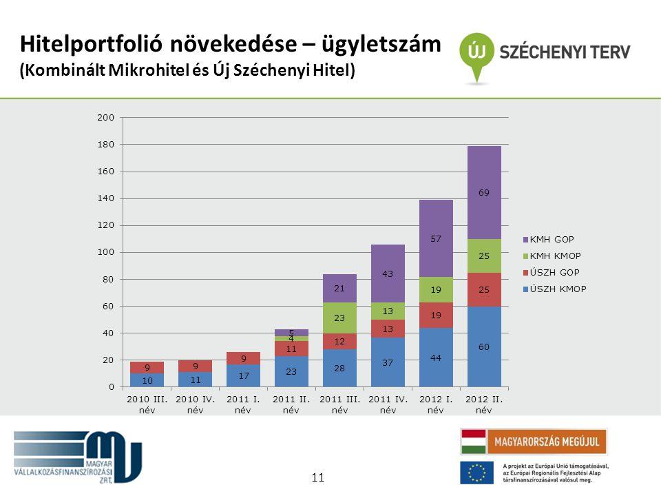Hitelportfolió növekedése – ügyletszám (Kombinált Mikrohitel és Új Széchenyi Hitel) 11