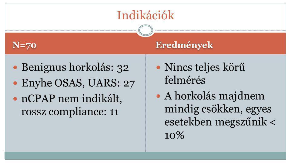 N=70 Eredmények  Benignus horkolás: 32  Enyhe OSAS, UARS: 27  nCPAP nem indikált, rossz compliance: 11  Nincs teljes körű felmérés  A horkolás ma