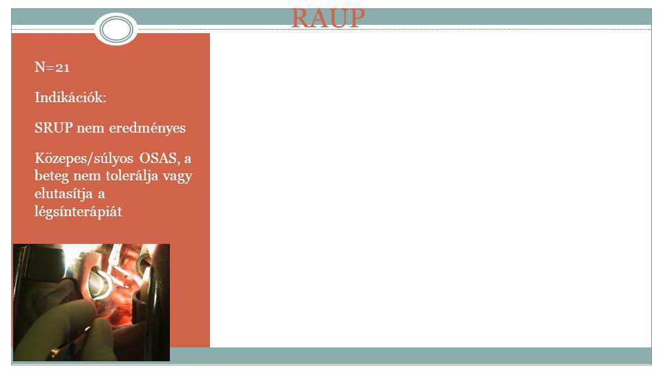 N=21 Indikációk: SRUP nem eredményes Közepes/súlyos OSAS, a beteg nem tolerálja vagy elutasítja a légsínterápiát RAUP