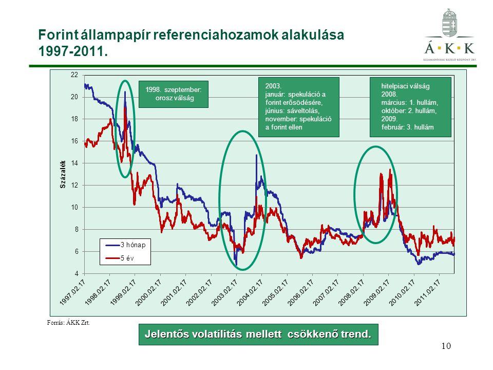 10 Forint állampapír referenciahozamok alakulása 1997-2011. Jelentős volatilitás mellett csökkenő trend. Forrás: ÁKK Zrt. 1998. szeptember: orosz váls