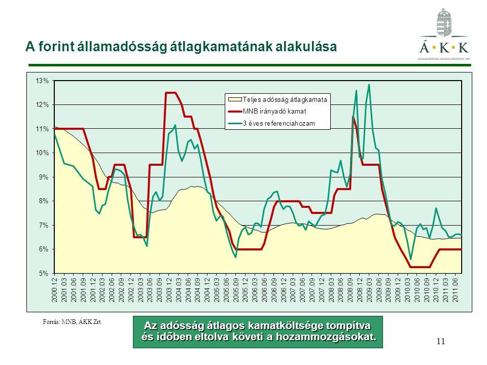 A forint államadósság átlagkamatának alakulása 11 Forrás: MNB, ÁKK Zrt. Az adósság átlagos kamatköltsége tompítva és időben eltolva követi a hozammozg