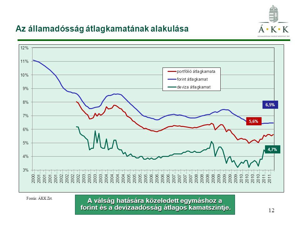 Az államadósság átlagkamatának alakulása 12 Forrás: ÁKK Zrt. 4,7% A válság hatására közeledett egymáshoz a forint és a devizaadósság átlagos kamatszin
