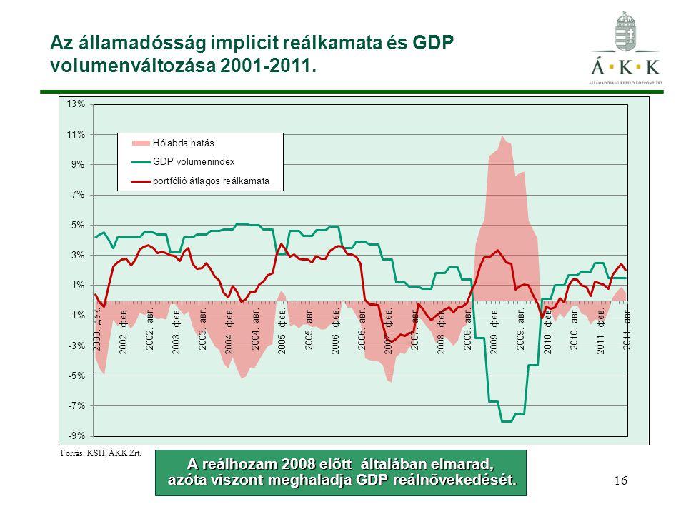 Az államadósság implicit reálkamata és GDP volumenváltozása 2001-2011. 16 Forrás: KSH, ÁKK Zrt. A reálhozam 2008 előtt általában elmarad, azóta viszon