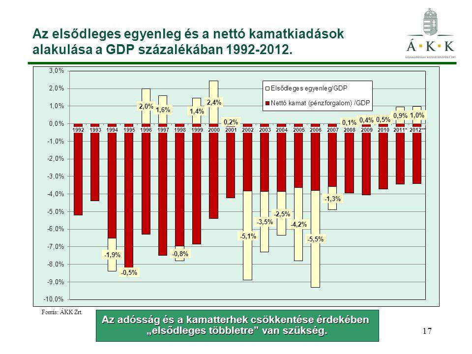 """17 Az elsődleges egyenleg és a nettó kamatkiadások alakulása a GDP százalékában 1992-2012. Az adósság és a kamatterhek csökkentése érdekében """"elsődleg"""
