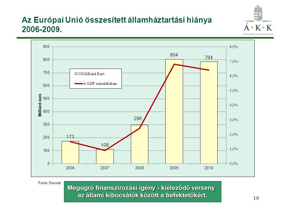 19 Az Európai Unió összesített államháztartási hiánya 2006-2009. Megugró finanszírozási igény - kiéleződő verseny az állami kibocsátók között a befekt