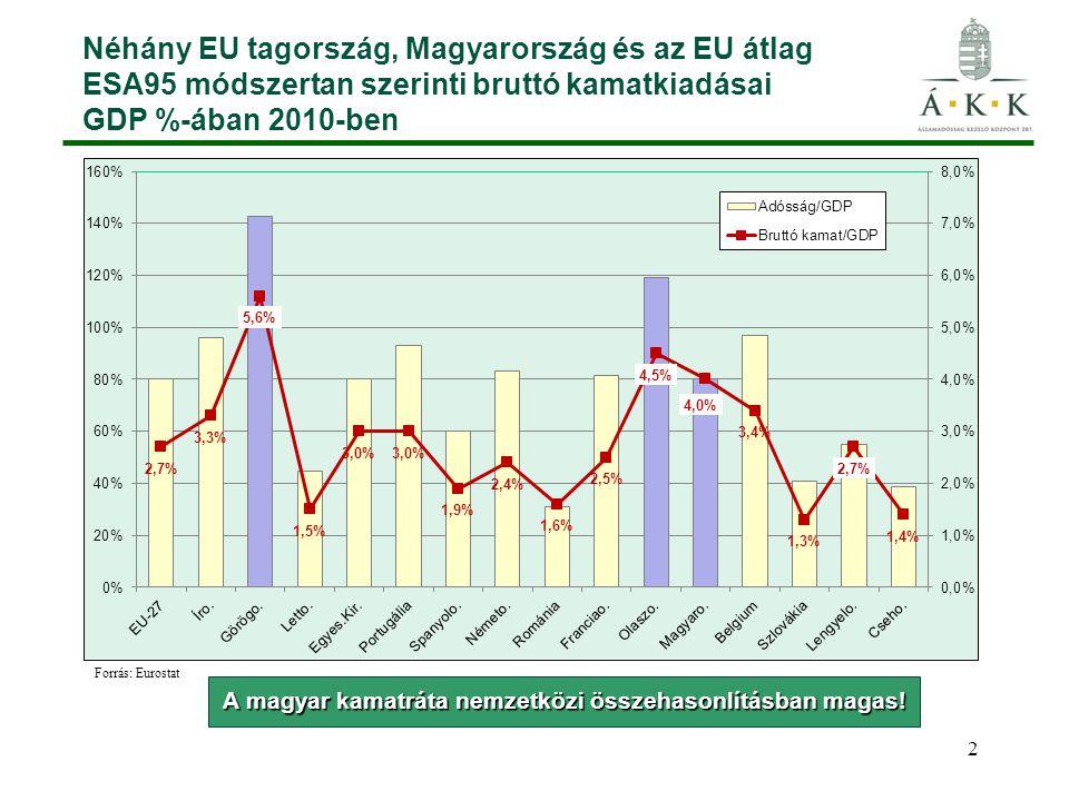 2 Néhány EU tagország, Magyarország és az EU átlag ESA95 módszertan szerinti bruttó kamatkiadásai GDP %-ában 2010-ben A magyar kamatráta nemzetközi összehasonlításban magas.