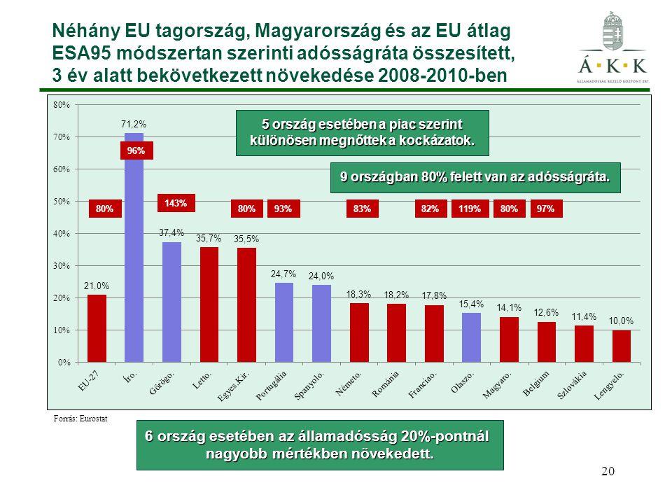 20 Néhány EU tagország, Magyarország és az EU átlag ESA95 módszertan szerinti adósságráta összesített, 3 év alatt bekövetkezett növekedése 2008-2010-ben 6 ország esetében az államadósság 20%-pontnál nagyobb mértékben növekedett.