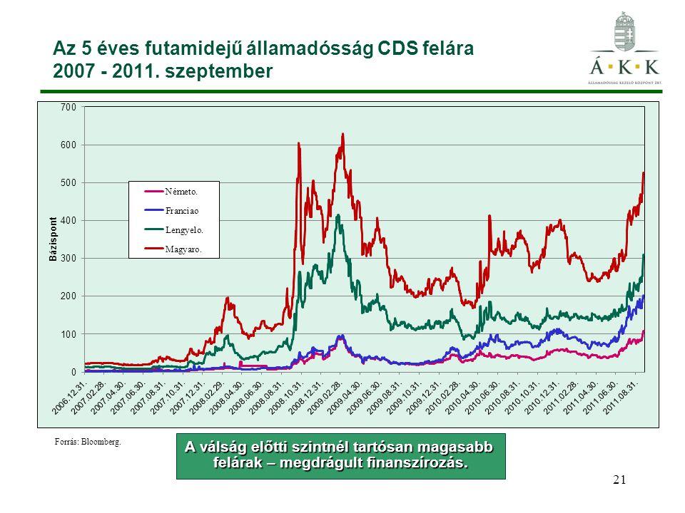 21 Az 5 éves futamidejű államadósság CDS felára 2007 - 2011. szeptember A válság előtti szintnél tartósan magasabb felárak – megdrágult finanszírozás.