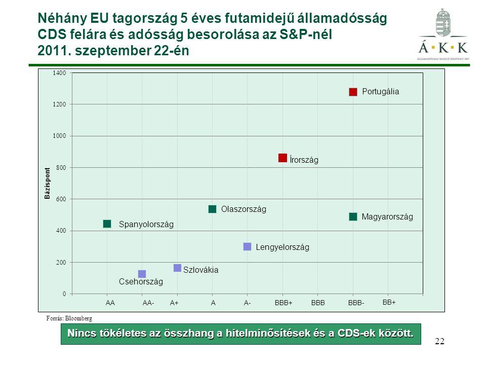 22 Néhány EU tagország 5 éves futamidejű államadósság CDS felára és adósság besorolása az S&P-nél 2011.