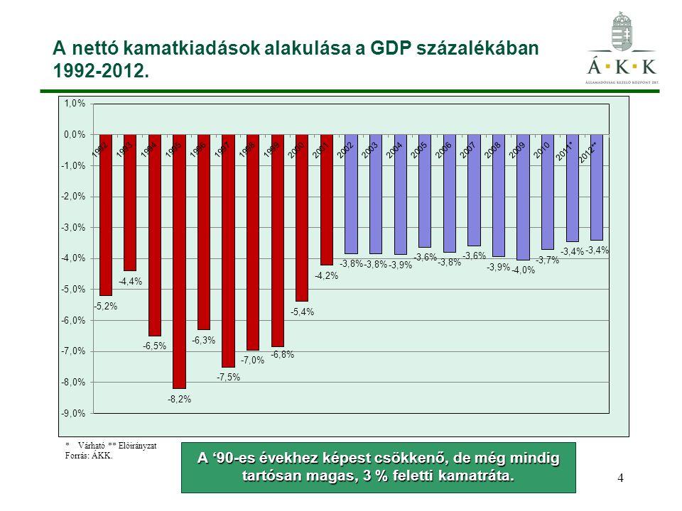 4 A nettó kamatkiadások alakulása a GDP százalékában 1992-2012. A '90-es évekhez képest csökkenő, de még mindig tartósan magas, 3 % feletti kamatráta.