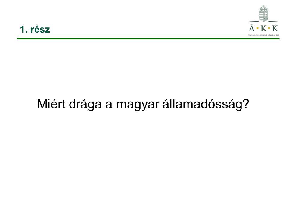 Miért drága a magyar államadósság? 1. rész