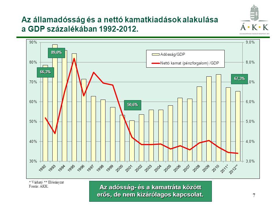 7 Az államadósság és a nettó kamatkiadások alakulása a GDP százalékában 1992-2012.66,3% 89,0% 50,6% 67,3% Az adósság- és a kamatráta között erős, de nem kizárólagos kapcsolat.
