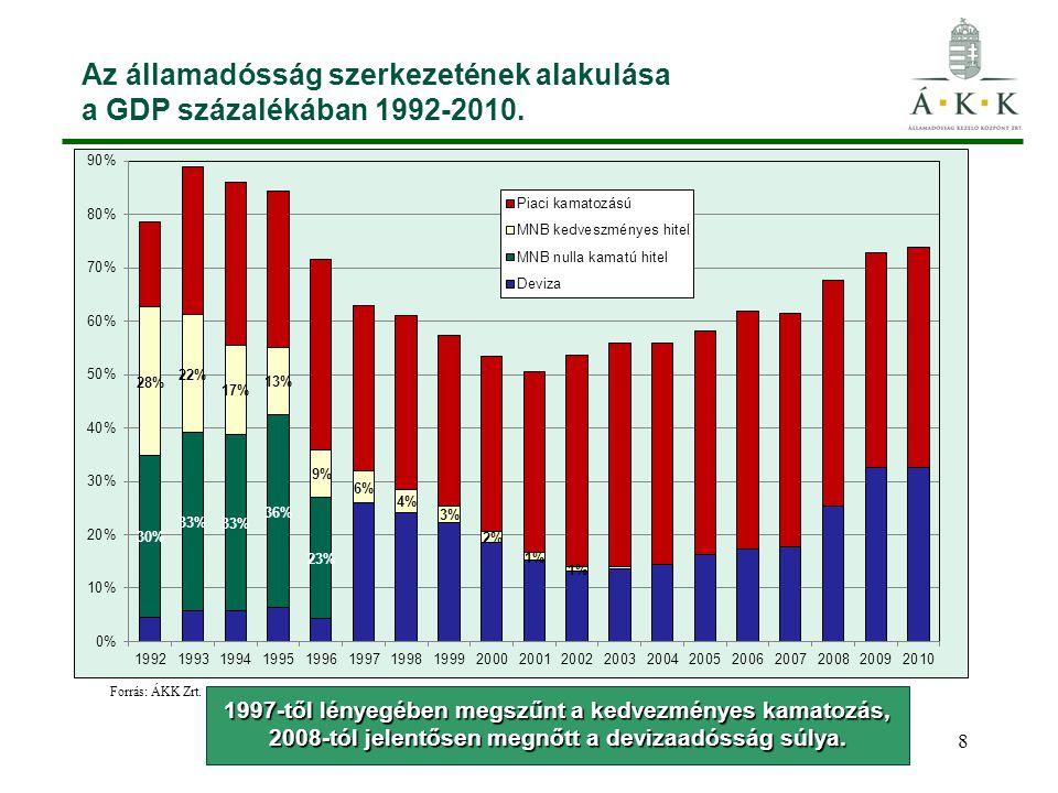 8 Az államadósság szerkezetének alakulása a GDP százalékában 1992-2010. 1997-től lényegében megszűnt a kedvezményes kamatozás, 2008-tól jelentősen meg